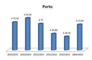 portogallo_porto